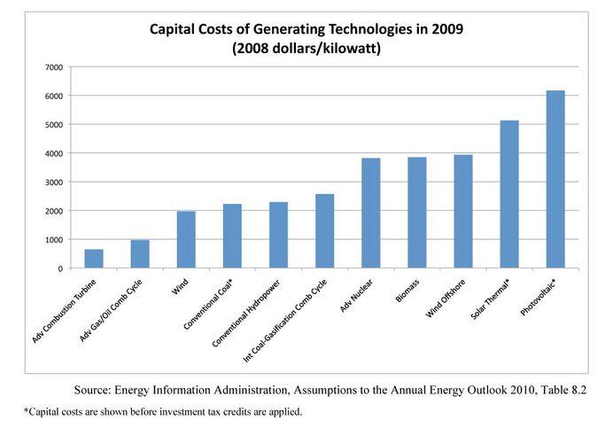 August 2010 Energy Regulation Trendwatch Lexington