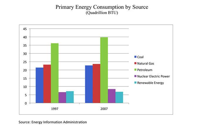energy-consumption-chart