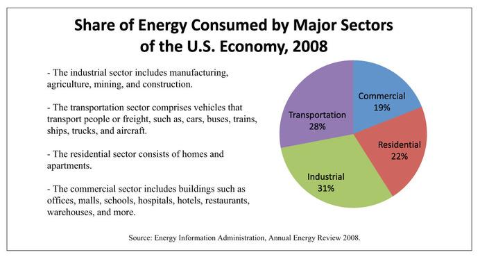 energy-share-chart-jan10