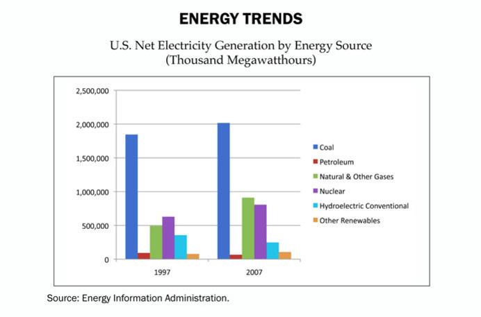 energy-trends