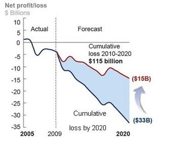 projected$238billionlossby2020_apr2013