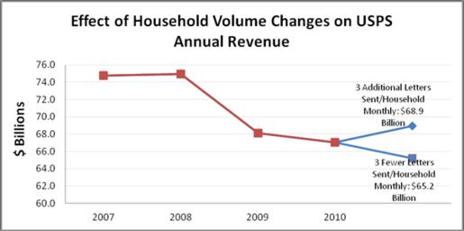 q3fy2011,householdvolumegraph