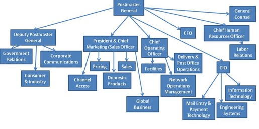 ups organizational chart What is the ideal organizational structure chart for new tech service startup what is the best organizational structure for a startup what is the best.