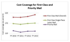 Cost Coverage