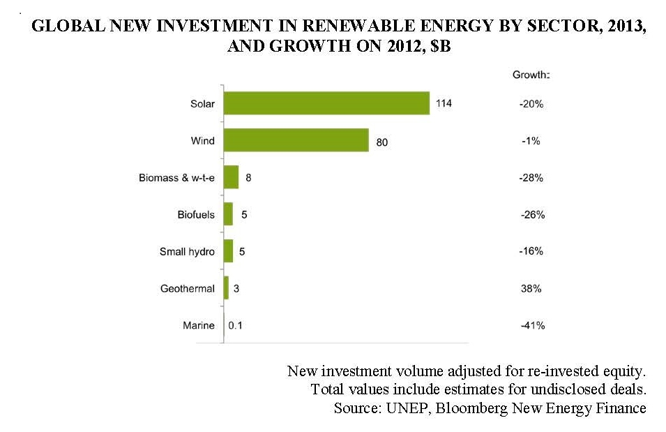 Investment in Renewable Energy Graph