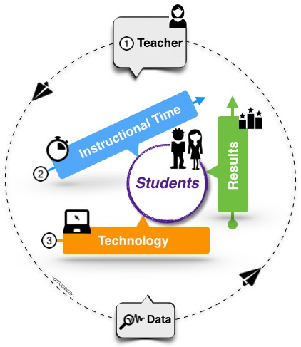 Teacher Time And Technology Building Blocks Of Learning
