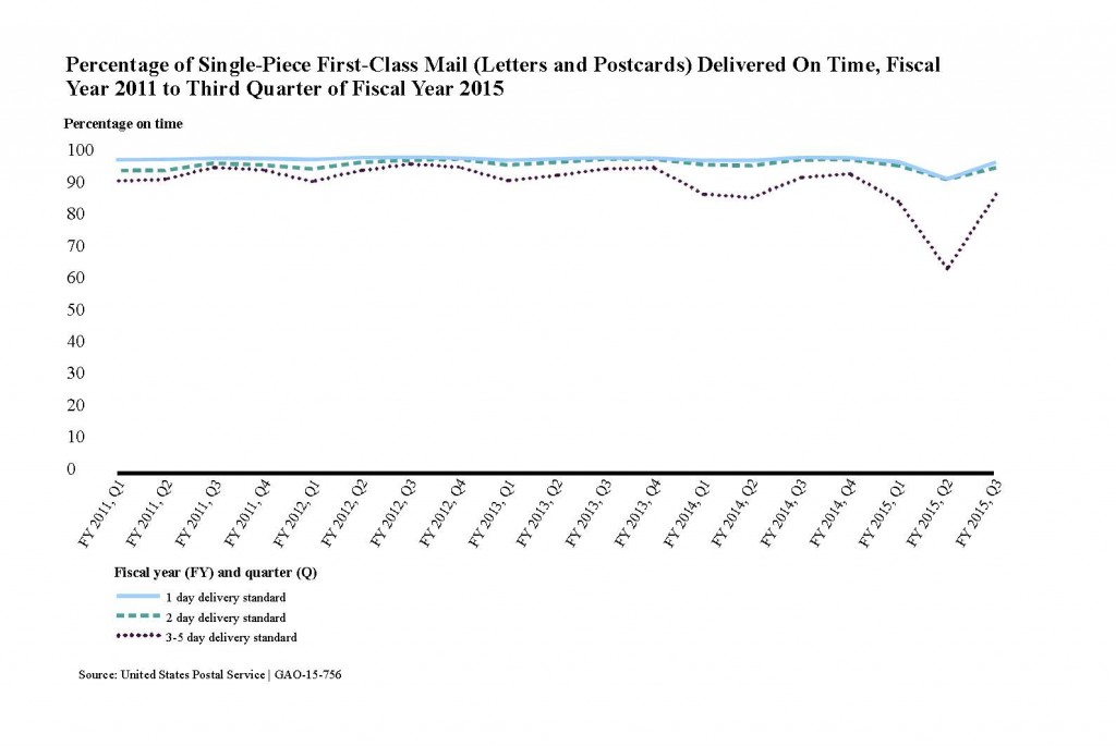 Percentage of Single-Piece First-Class Mail Delivered On Time Fiscal Year 2011 to Third Quarter of Fiscal Year 2015