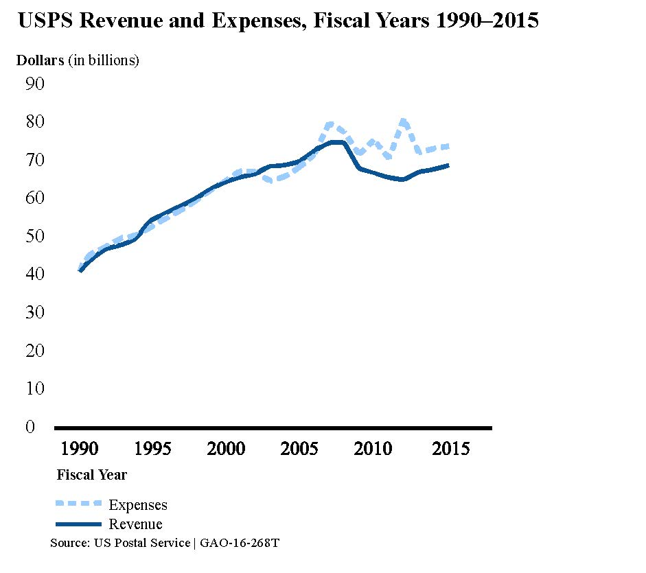 USPS Revenue and Expenses Fiscal Years 1990-2015
