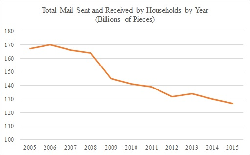total-mail-sent-and-received-by-households-by-year
