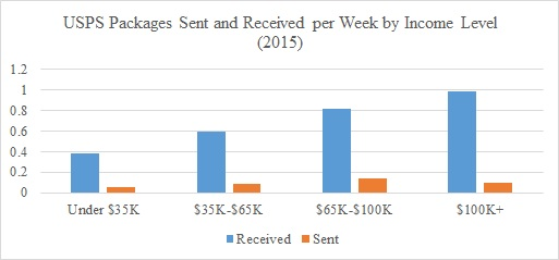 usps-packages-sent-and-received-per-week-by-income-level